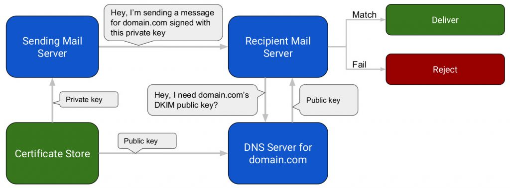 DKIM Email Authentication