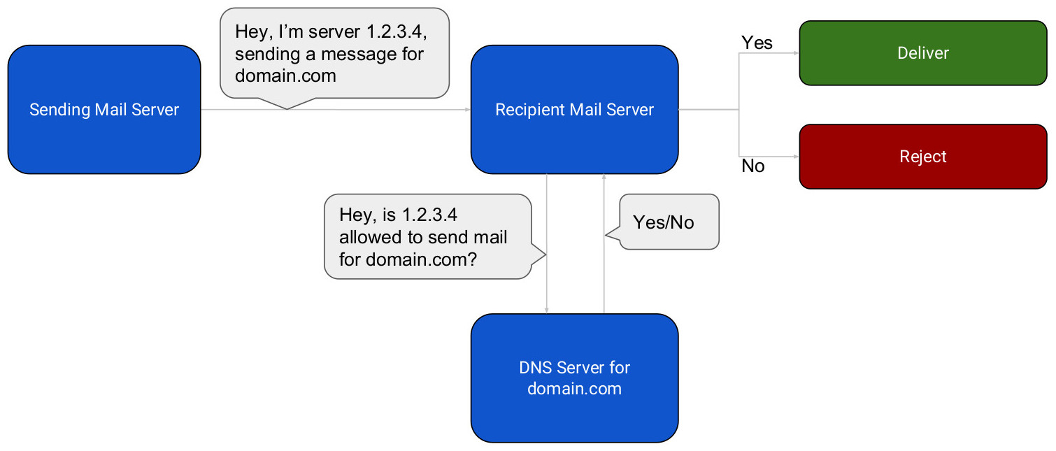 DKIM and SPF Email Authentication - ICDSoft