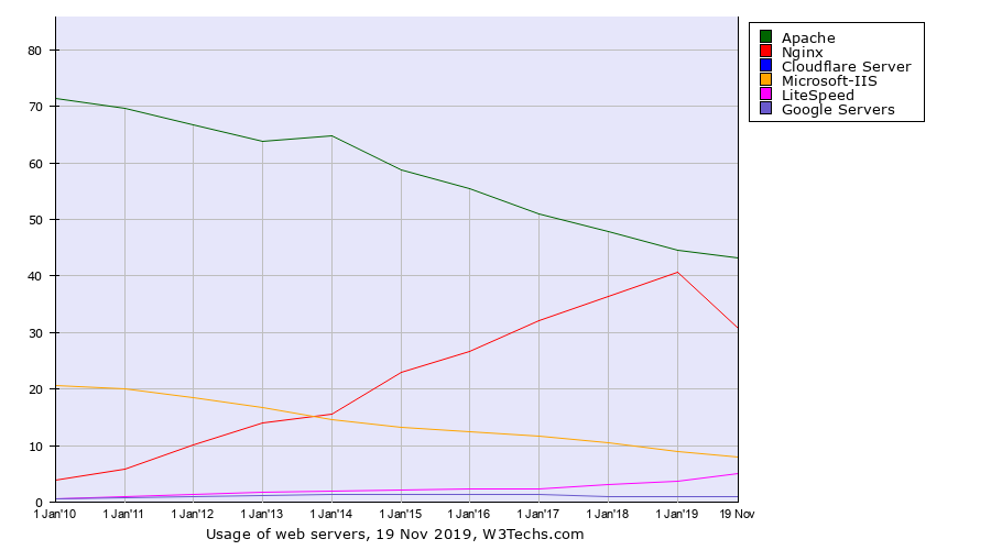 Web Servers Market Share