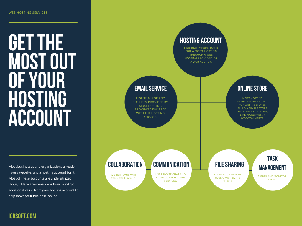 Move Business Online Get The Most Out Of Your Existing Hosting Account Icdsoft