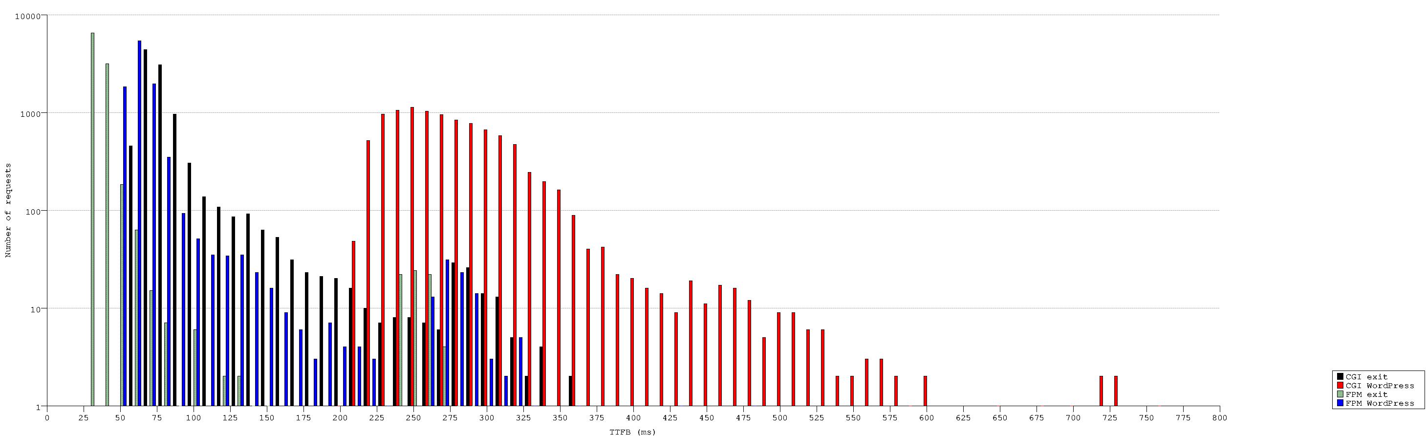 TTFB measurements, logarithmic chart